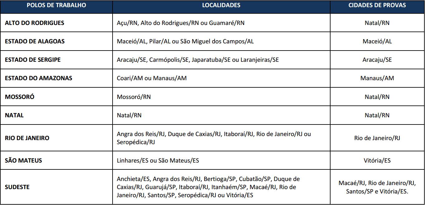 Polos de Trabalho Concurso Petrobras 2017.1 - Técnicos