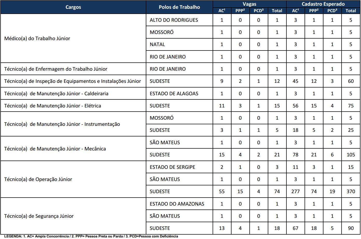 Vagas Concurso Petrobras 2017.1 -  Técnicos