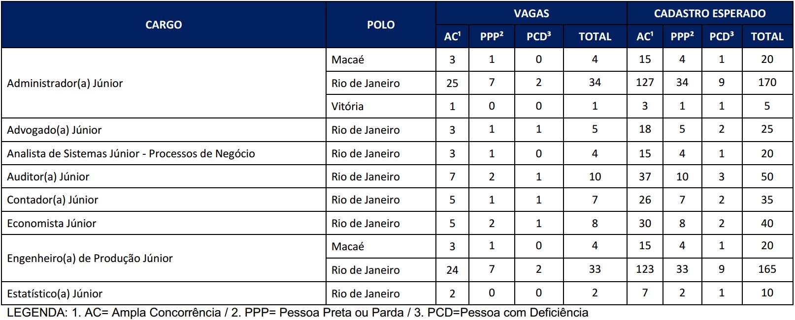 Vagas Concurso Petrobras 2017.2 - Engenheiro Produção Administrador
